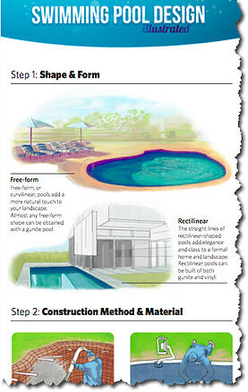 Swimming pool design illustrated infographic for Pool design graphic